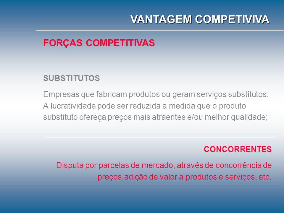 VANTAGEM COMPETIVIVA FORÇAS COMPETITIVAS SUBSTITUTOS
