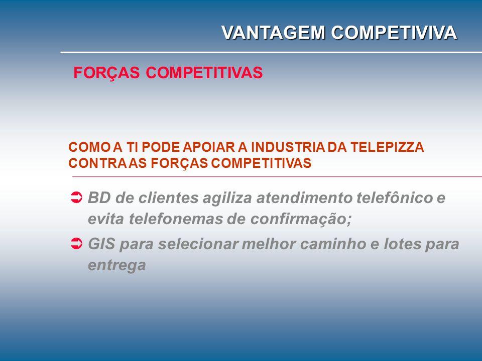 VANTAGEM COMPETIVIVA FORÇAS COMPETITIVAS