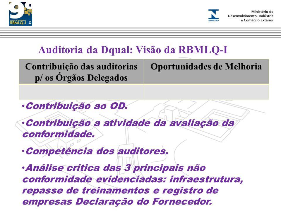 Auditoria da Dqual: Visão da RBMLQ-I