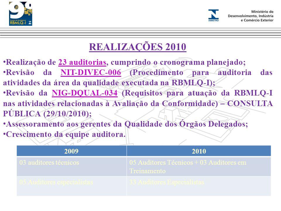 REALIZAÇÕES 2010 Realização de 23 auditorias, cumprindo o cronograma planejado;