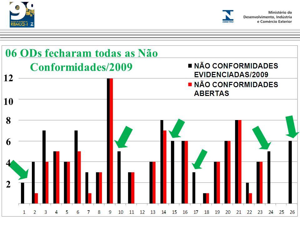 06 ODs fecharam todas as Não Conformidades/2009