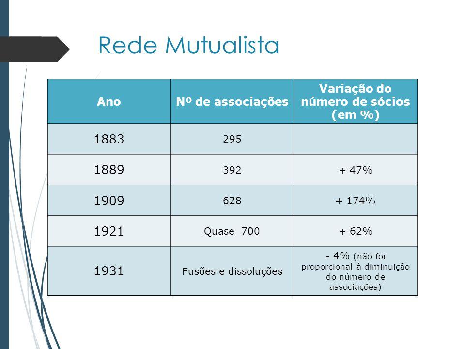 Variação do número de sócios (em %)