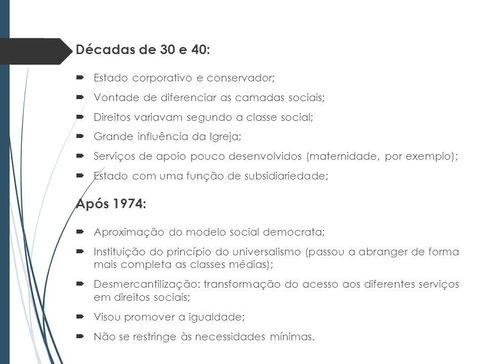 Décadas de 30 e 40: Após 1974: Estado corporativo e conservador;