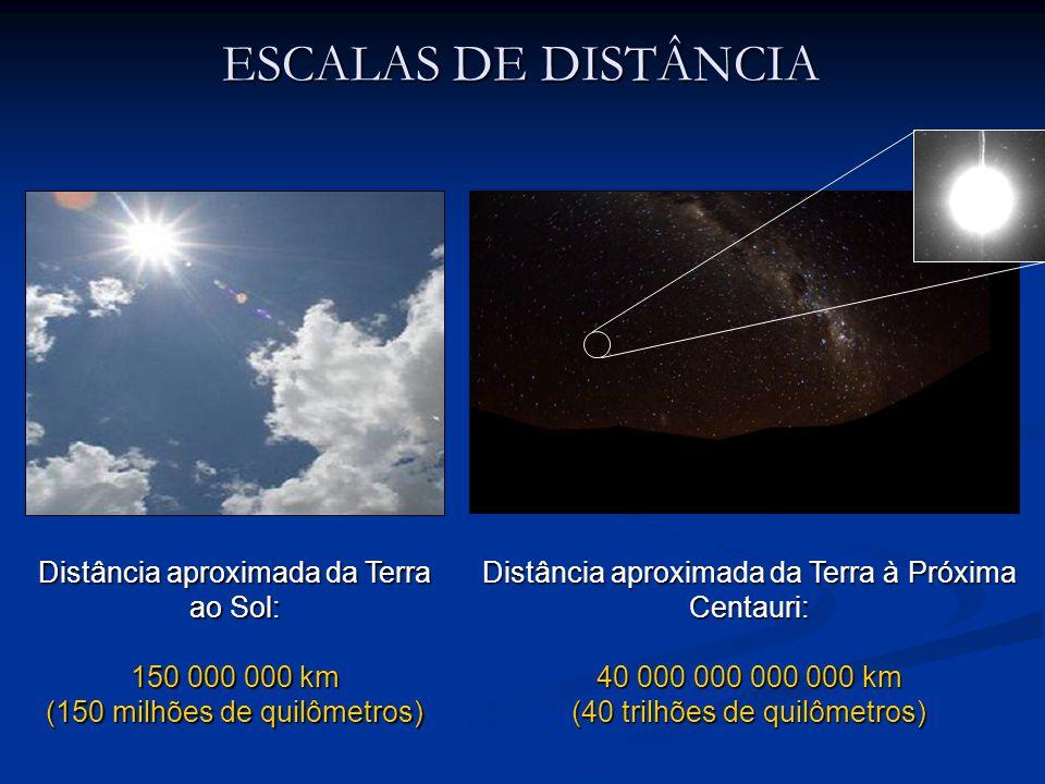 ESCALAS DE DISTÂNCIA Distância aproximada da Terra ao Sol: