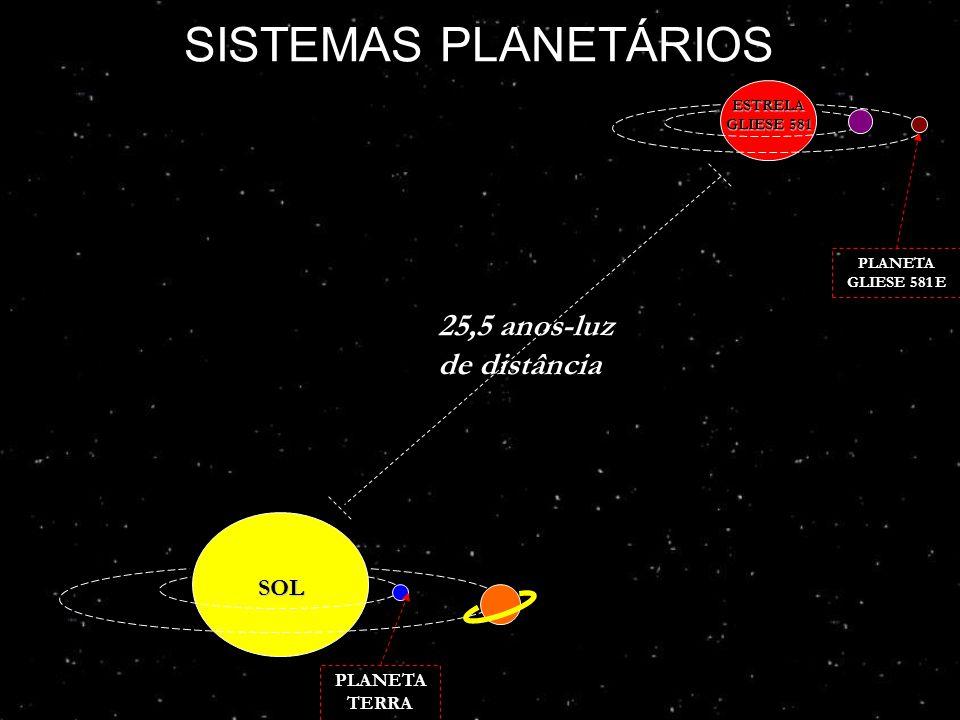 SISTEMAS PLANETÁRIOS 25,5 anos-luz de distância SOL PLANETA TERRA
