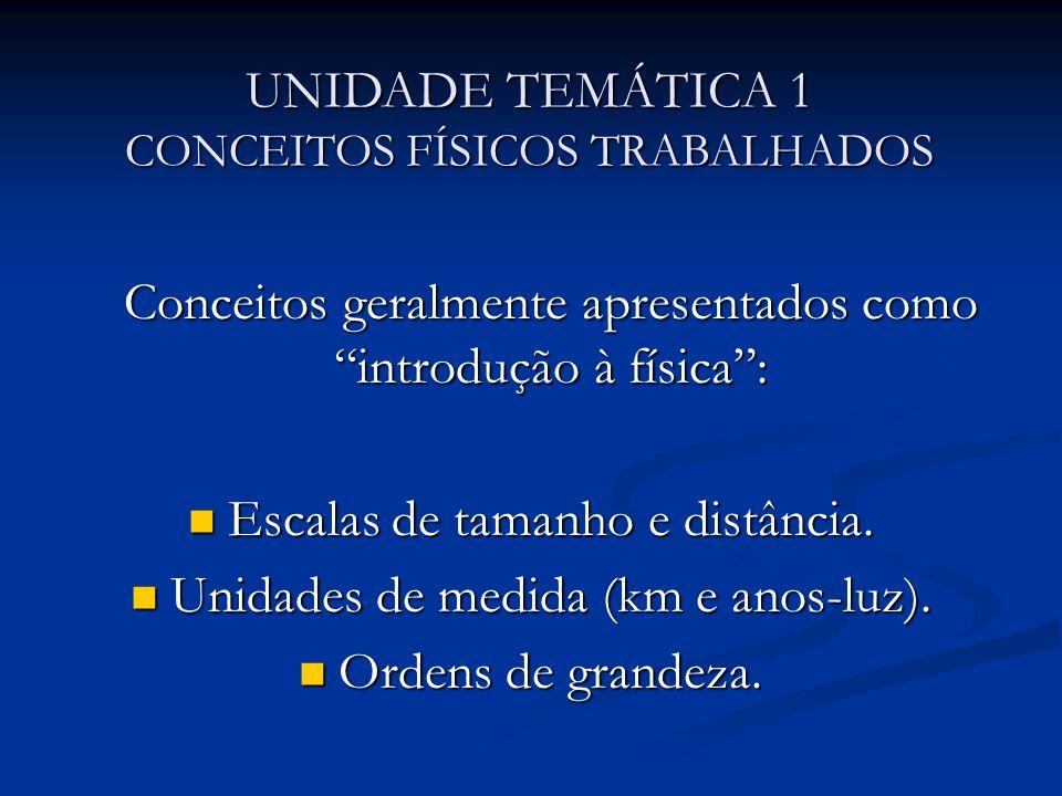 UNIDADE TEMÁTICA 1 CONCEITOS FÍSICOS TRABALHADOS