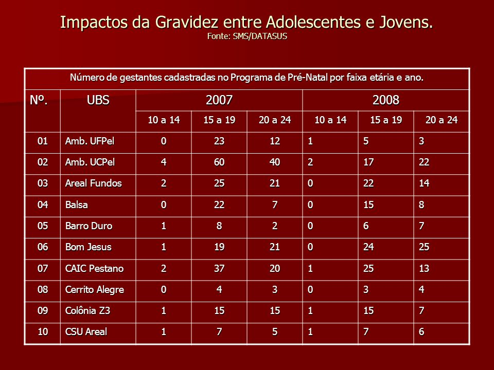 Impactos da Gravidez entre Adolescentes e Jovens. Fonte: SMS/DATASUS