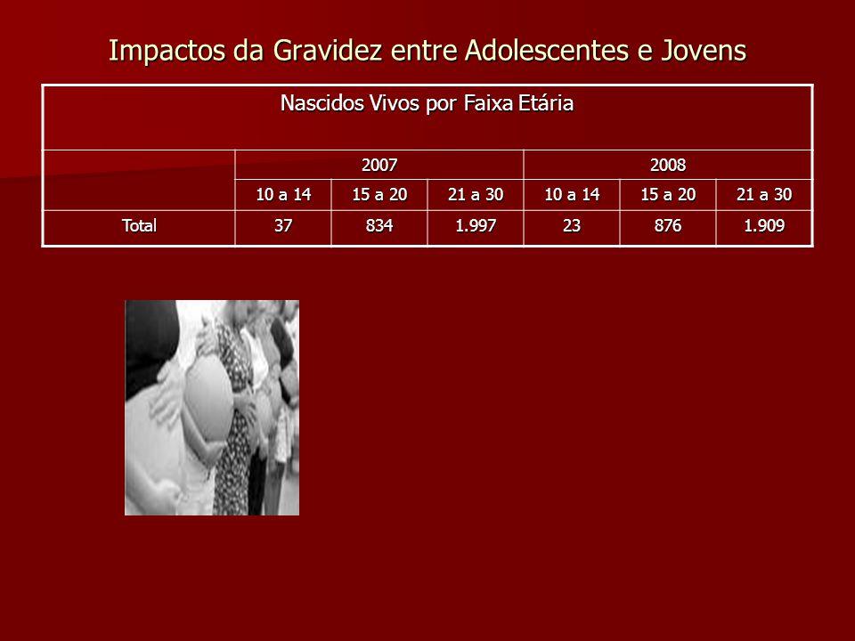 Impactos da Gravidez entre Adolescentes e Jovens