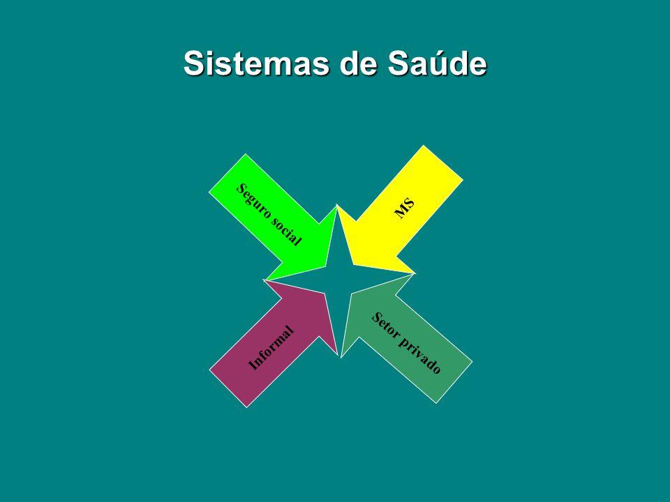 Sistemas de Saúde Seguro social MS Setor privado Informal