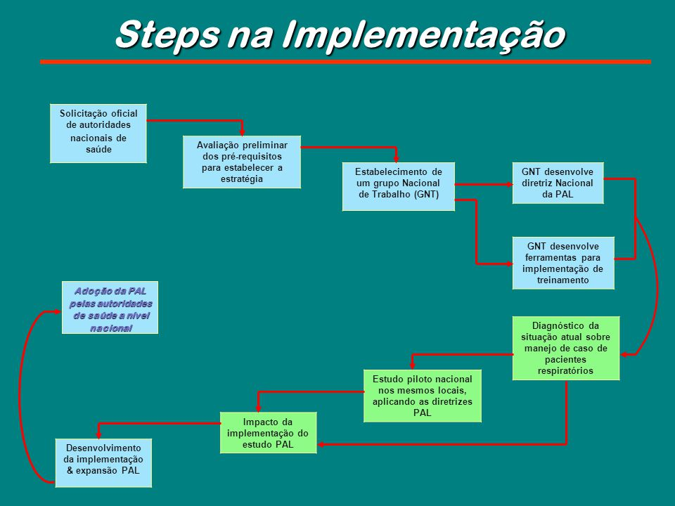 Steps na Implementação