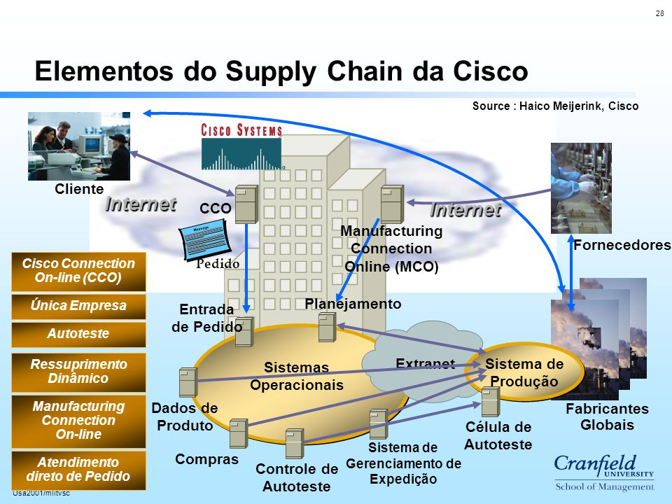 Cisco Connection On-line (CCO) Manufacturing Connection