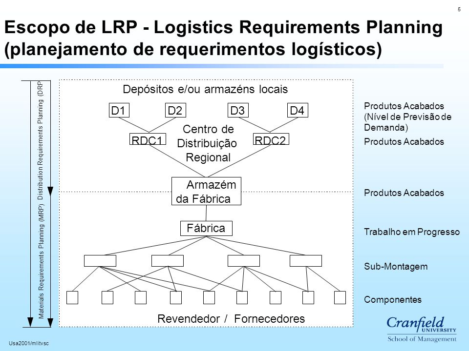 Escopo de LRP - Logistics Requirements Planning (planejamento de requerimentos logísticos)