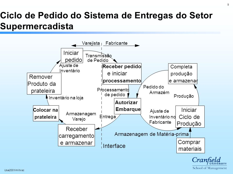 Ciclo de Pedido do Sistema de Entregas do Setor Supermercadista