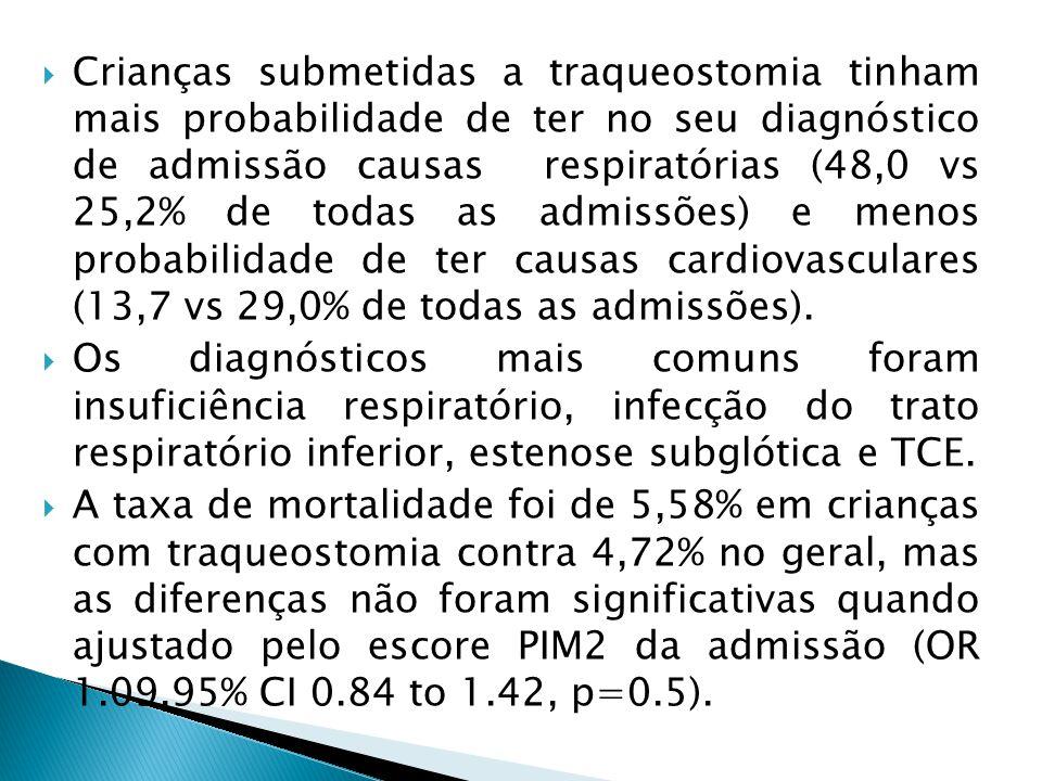 Crianças submetidas a traqueostomia tinham mais probabilidade de ter no seu diagnóstico de admissão causas respiratórias (48,0 vs 25,2% de todas as admissões) e menos probabilidade de ter causas cardiovasculares (13,7 vs 29,0% de todas as admissões).