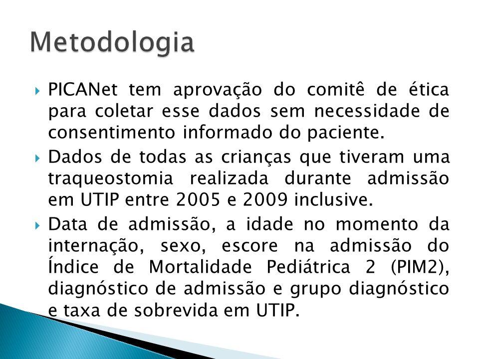 Metodologia PICANet tem aprovação do comitê de ética para coletar esse dados sem necessidade de consentimento informado do paciente.