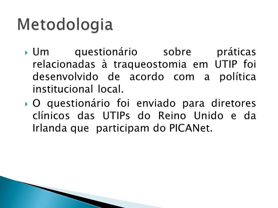 Metodologia Um questionário sobre práticas relacionadas à traqueostomia em UTIP foi desenvolvido de acordo com a política institucional local.