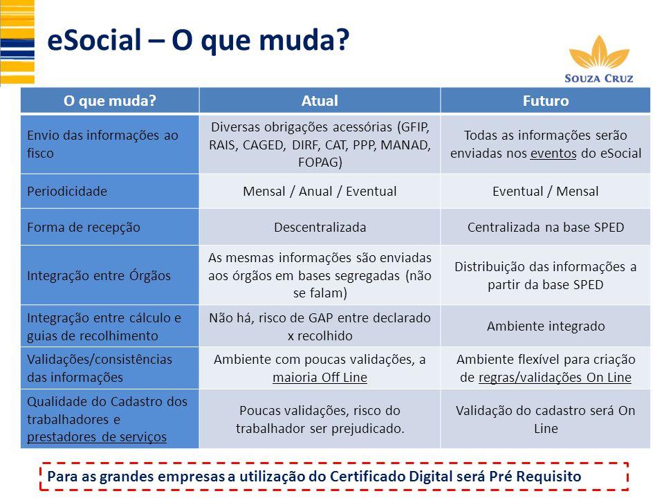 eSocial – O que muda O que muda Atual Futuro