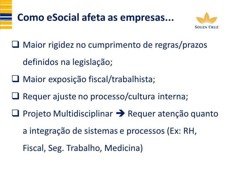 Como eSocial afeta as empresas...