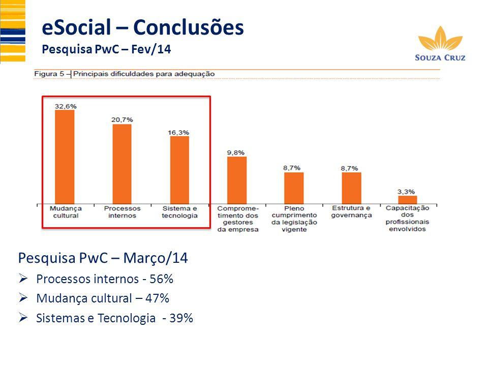 eSocial – Conclusões Pesquisa PwC – Março/14 Pesquisa PwC – Fev/14