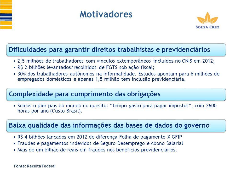 Motivadores Dificuldades para garantir direitos trabalhistas e previdenciários.