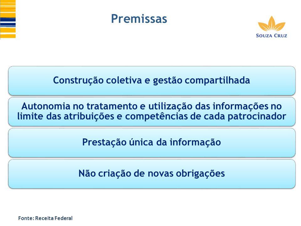 Premissas Construção coletiva e gestão compartilhada