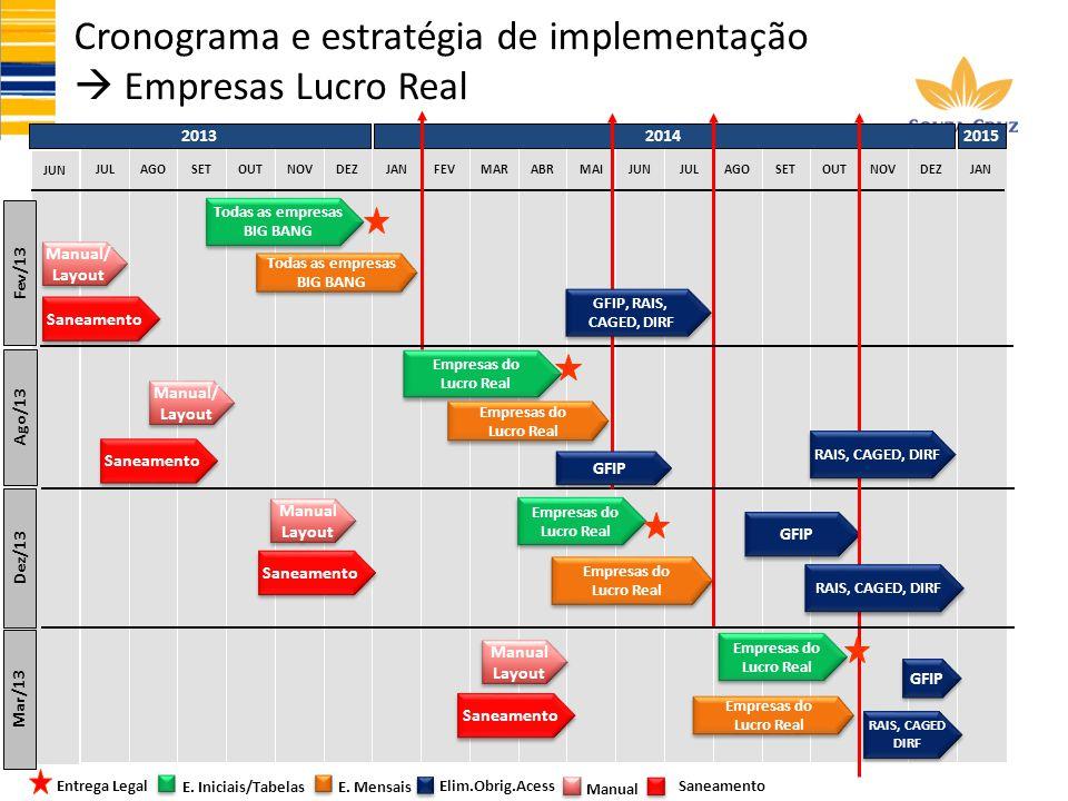 Cronograma e estratégia de implementação  Empresas Lucro Real