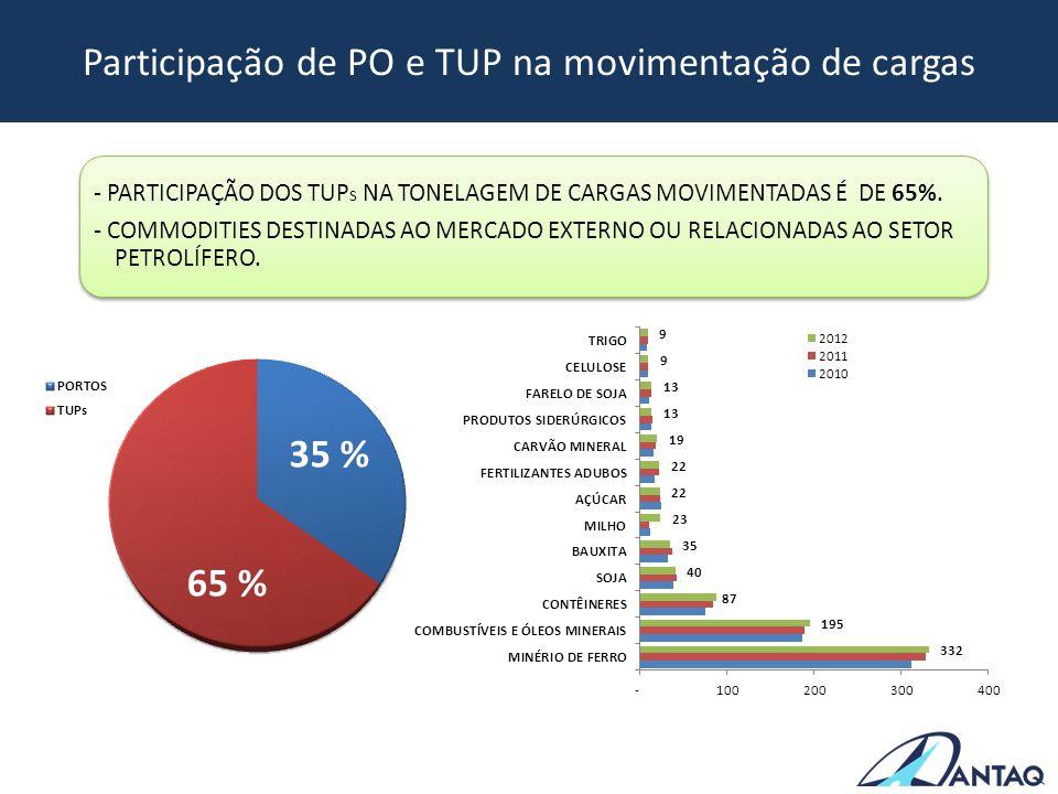 Participação de PO e TUP na movimentação de cargas