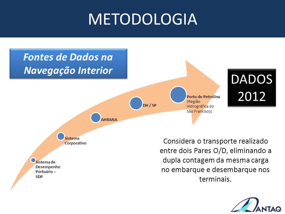 Fontes de Dados na Navegação Interior