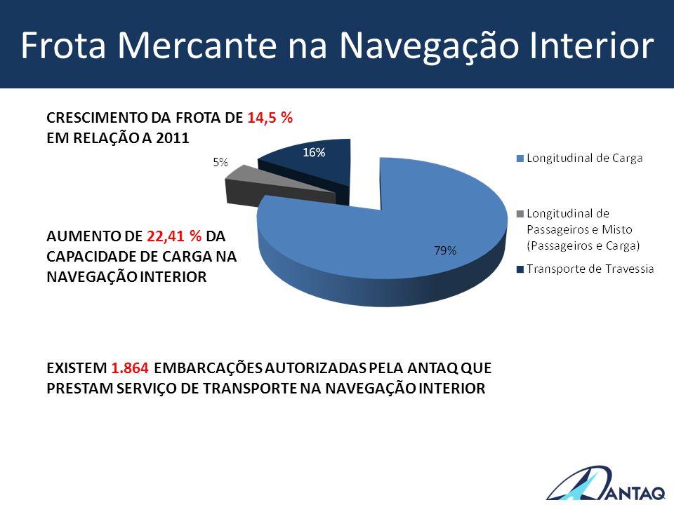 Frota Mercante na Navegação Interior