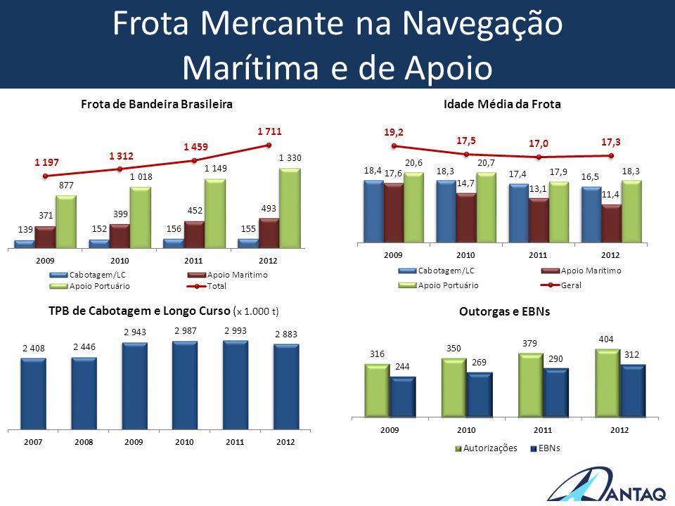 Frota Mercante na Navegação Marítima e de Apoio