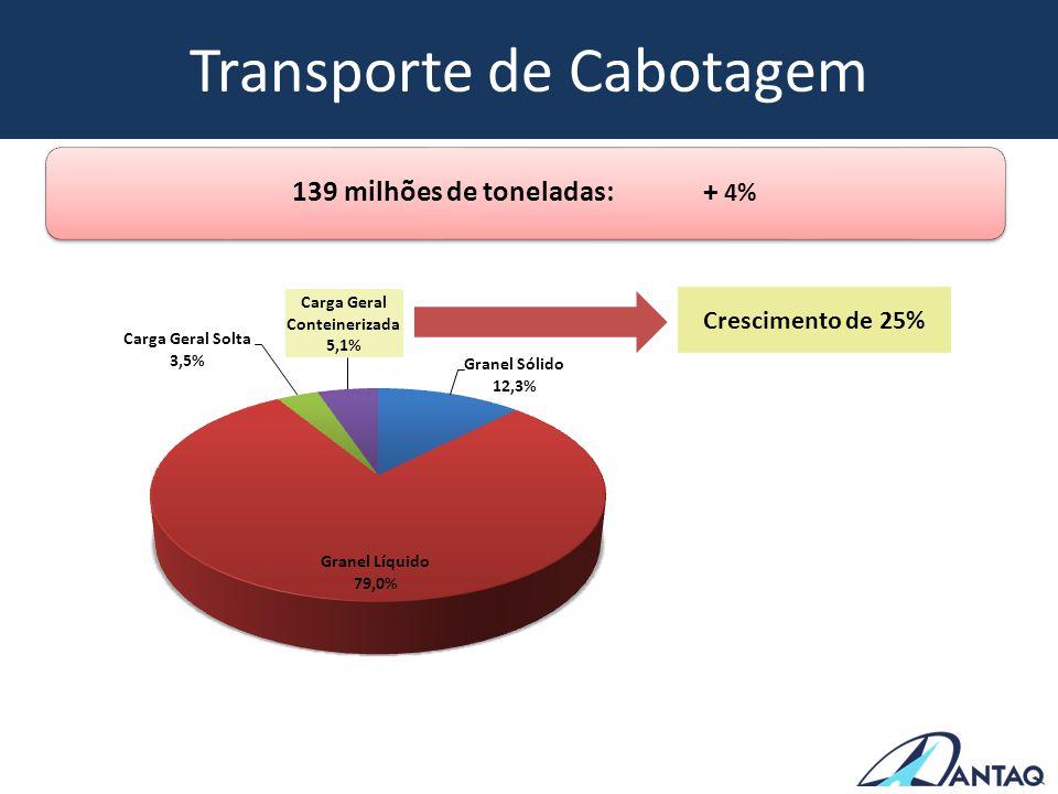 Transporte de Cabotagem