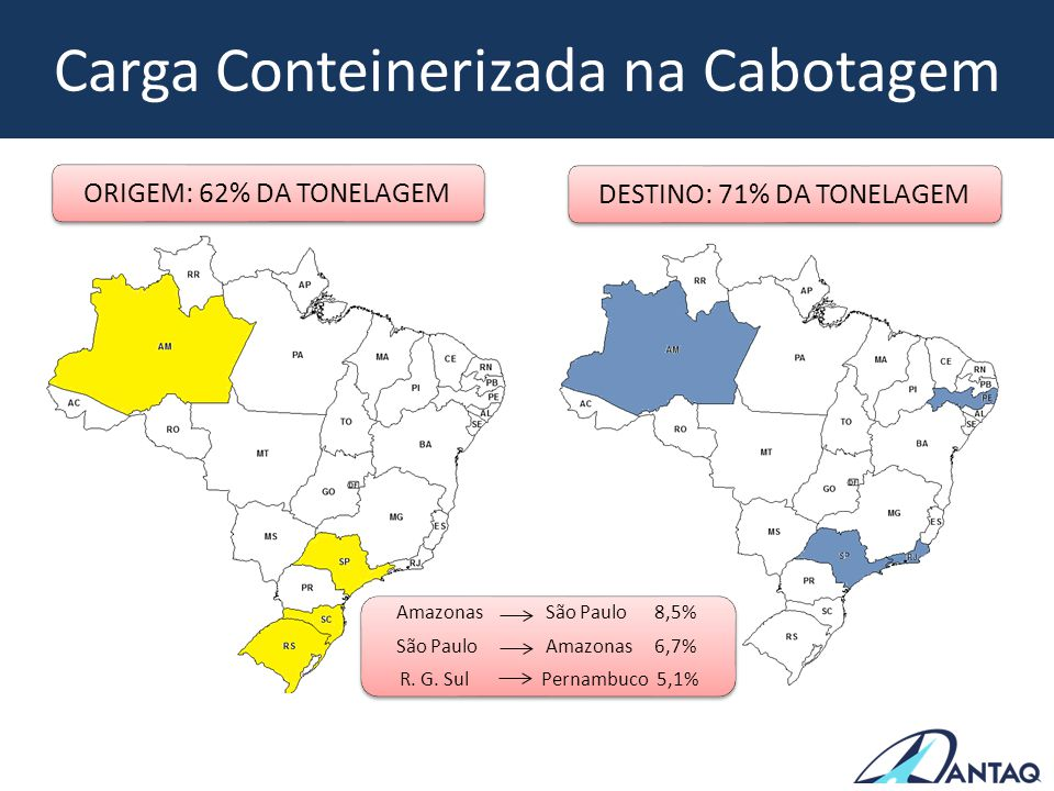 Carga Conteinerizada na Cabotagem