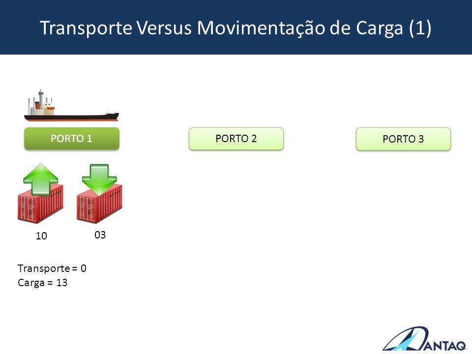Transporte Versus Movimentação de Carga (1)