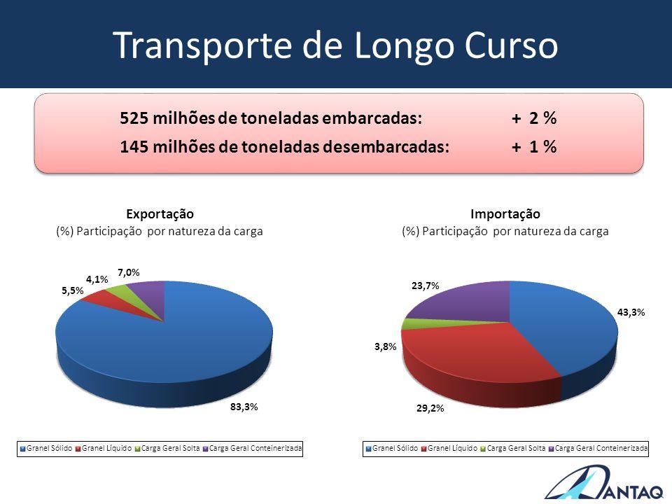Transporte de Longo Curso