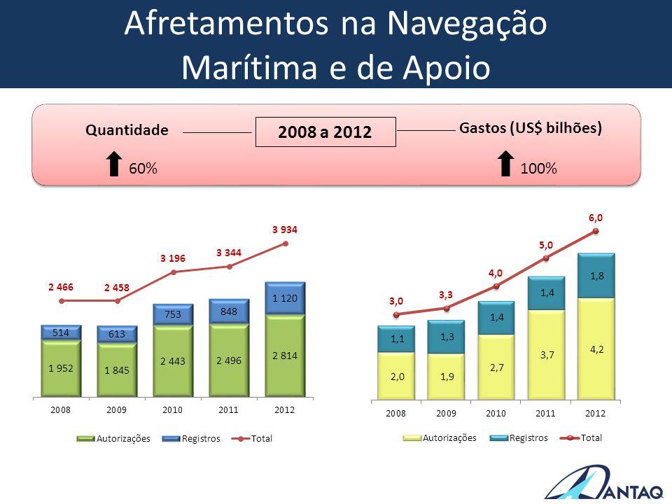 Afretamentos na Navegação Marítima e de Apoio