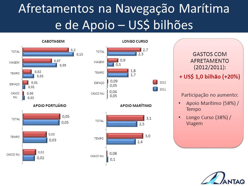 Afretamentos na Navegação Marítima e de Apoio – US$ bilhões