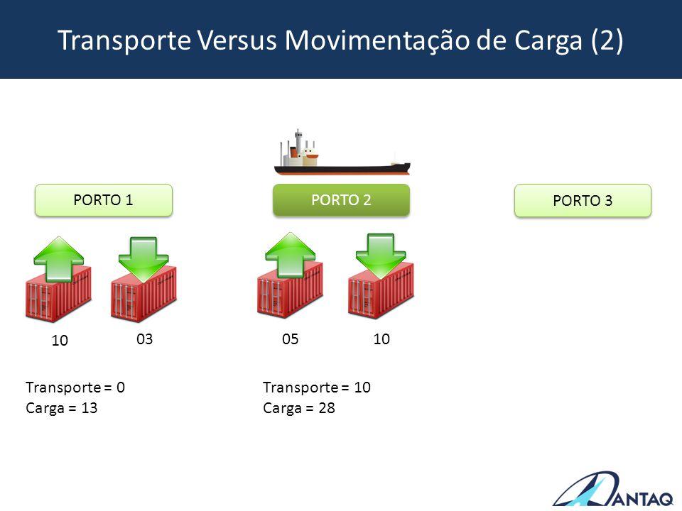 Transporte Versus Movimentação de Carga (2)