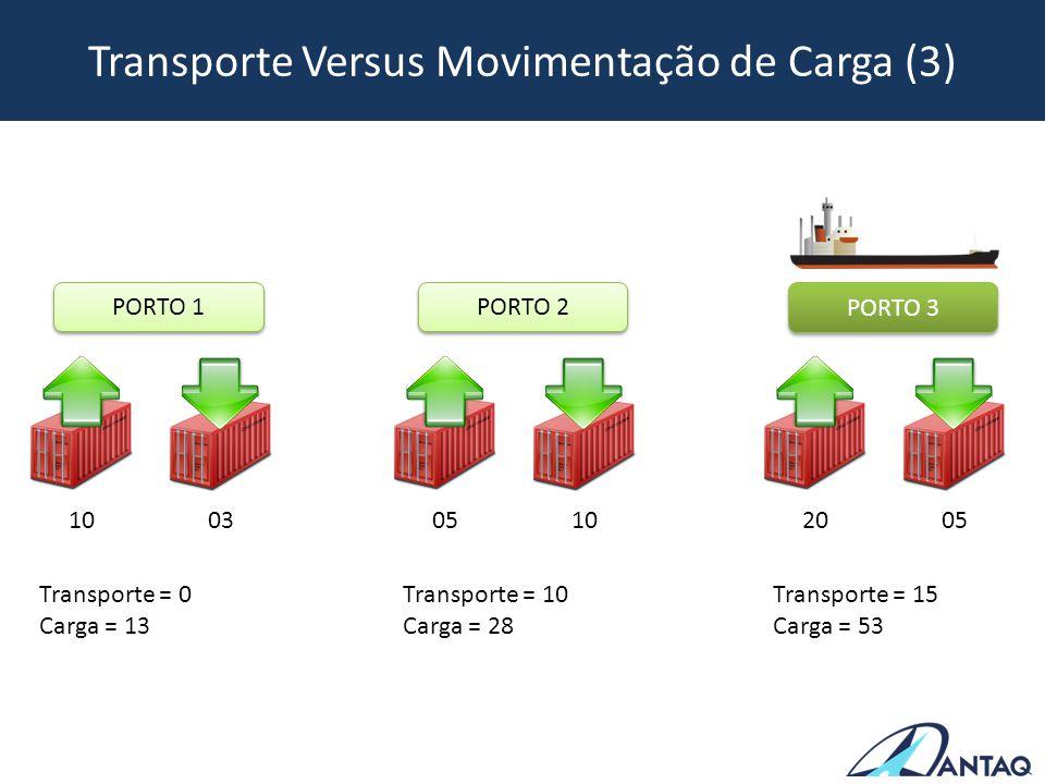Transporte Versus Movimentação de Carga (3)
