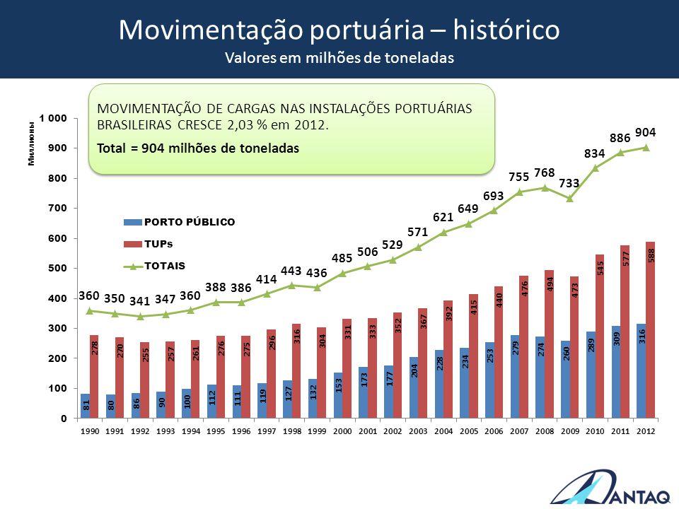 Movimentação portuária – histórico Valores em milhões de toneladas