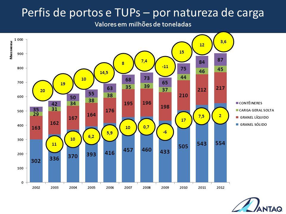 Perfis de portos e TUPs – por natureza de carga Valores em milhões de toneladas