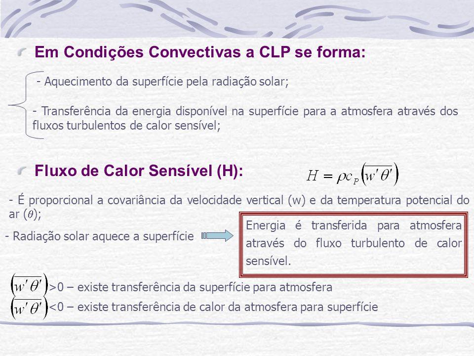 Em Condições Convectivas a CLP se forma: