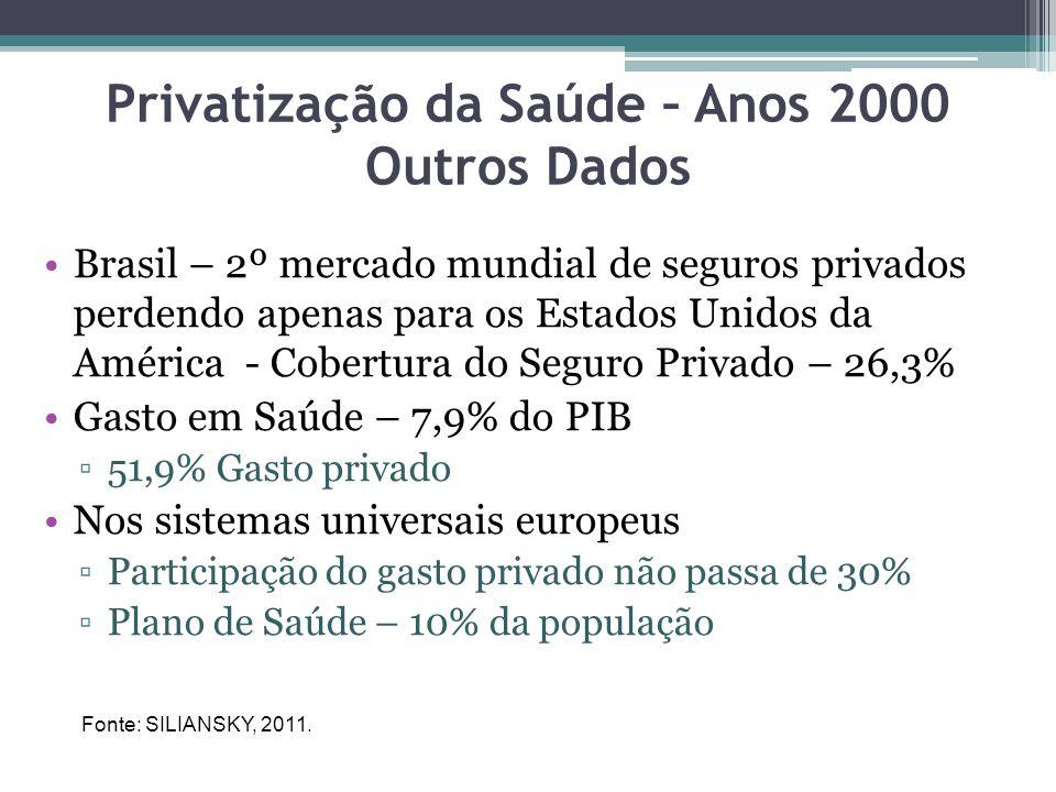 Privatização da Saúde – Anos 2000 Outros Dados