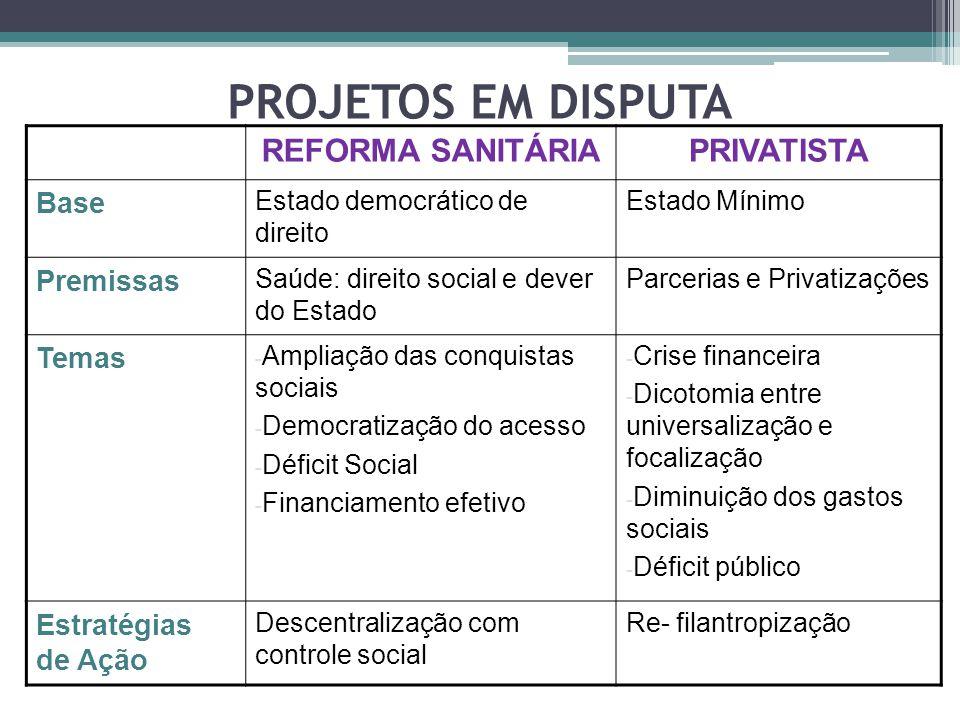 PROJETOS EM DISPUTA REFORMA SANITÁRIA PRIVATISTA Base Premissas Temas