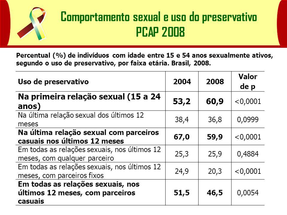 Comportamento sexual e uso do preservativo PCAP 2008