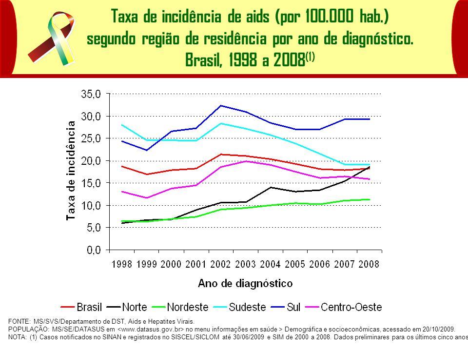 Taxa de incidência de aids (por 100. 000 hab