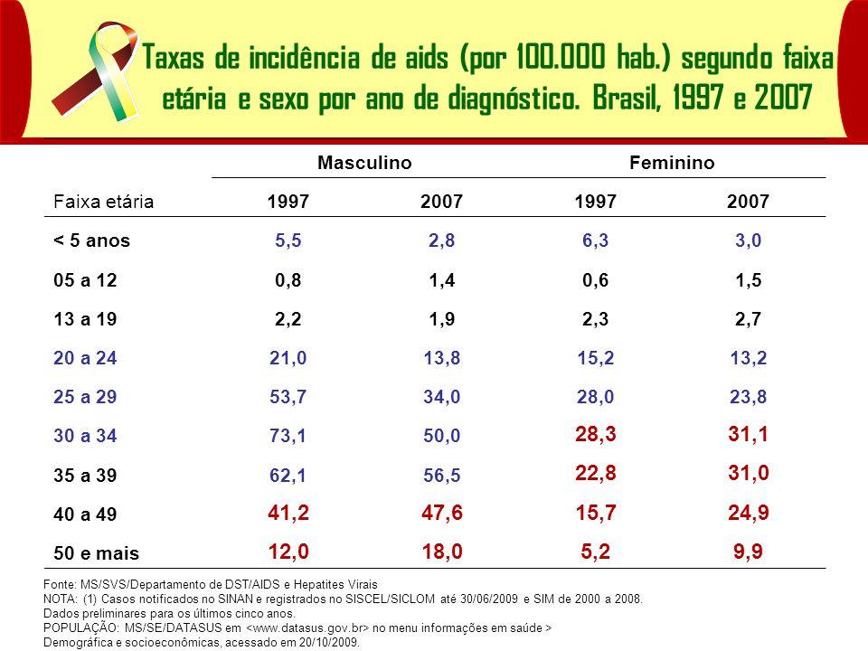 Taxas de incidência de aids (por 100. 000 hab