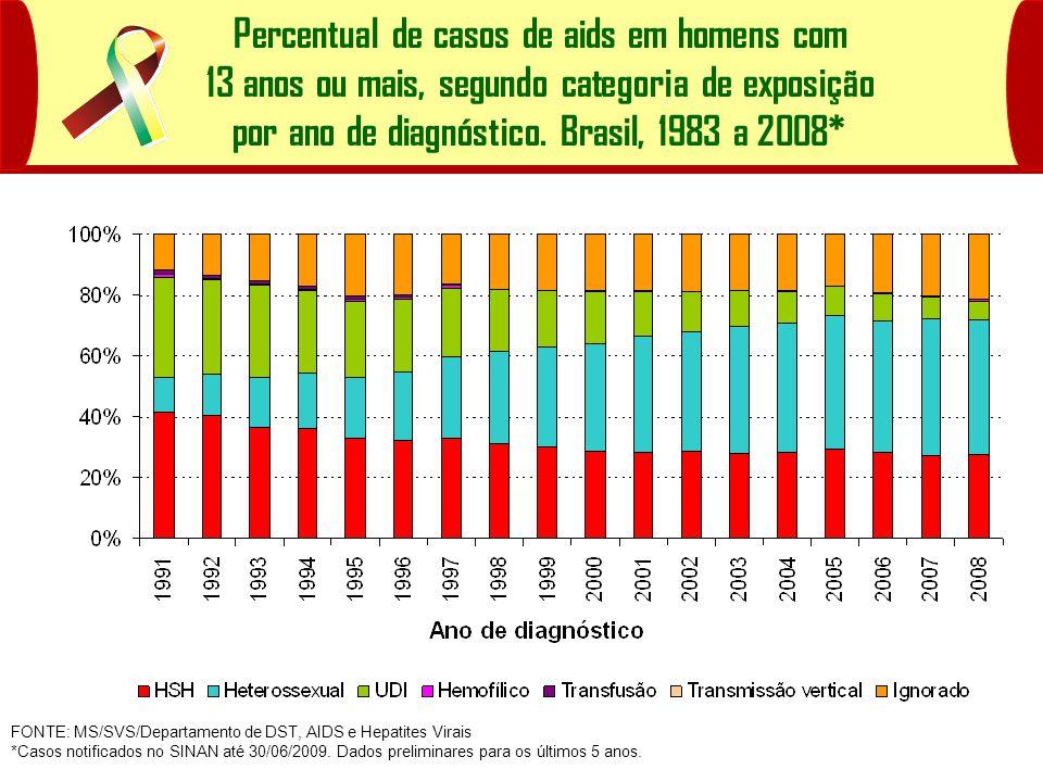 Percentual de casos de aids em homens com 13 anos ou mais, segundo categoria de exposição por ano de diagnóstico. Brasil, 1983 a 2008*