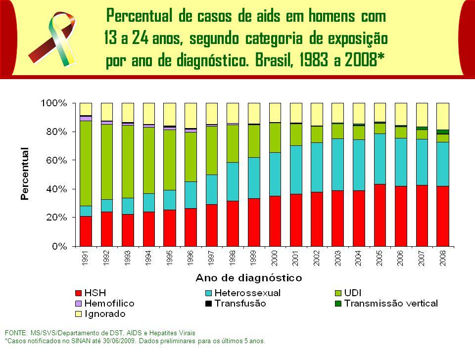 Percentual de casos de aids em homens com 13 a 24 anos, segundo categoria de exposição por ano de diagnóstico. Brasil, 1983 a 2008*
