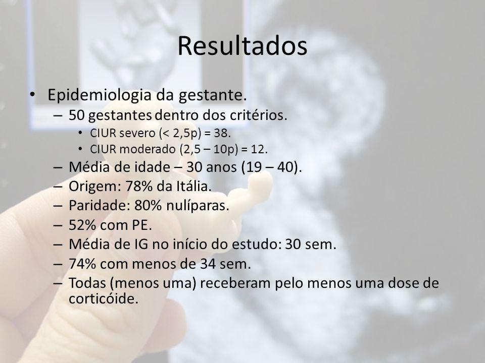 Resultados Epidemiologia da gestante.