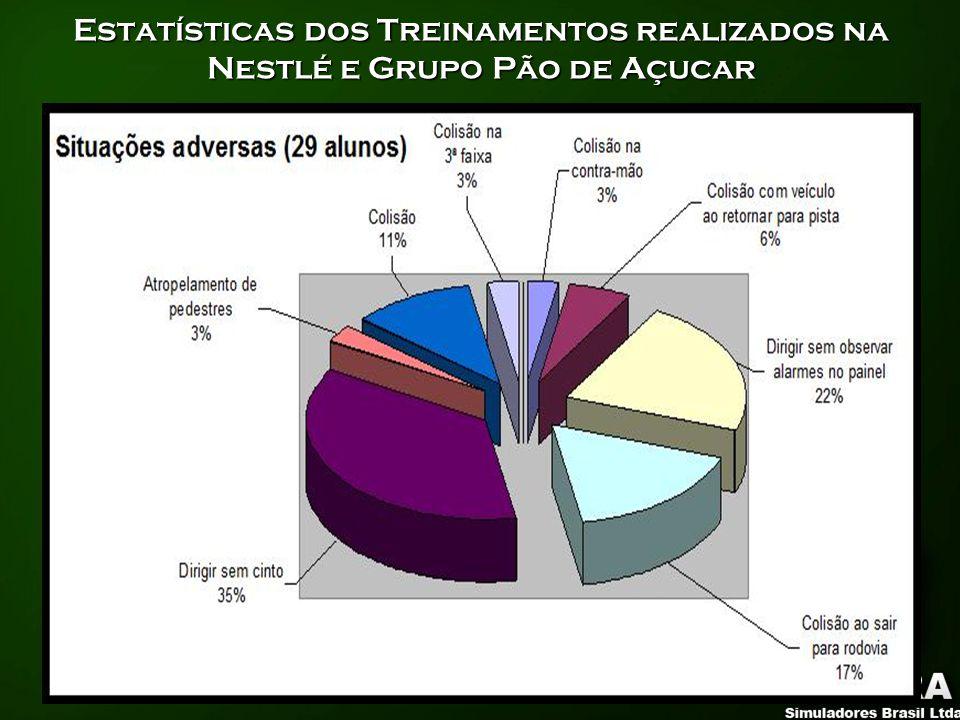 Estatísticas dos Treinamentos realizados na Nestlé e Grupo Pão de Açucar